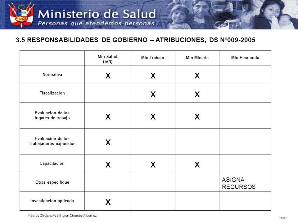 x 3.5 RESPONSABILIDADES DE GOBIERNO – ATRIBUCIONES, DS N°009-2005
