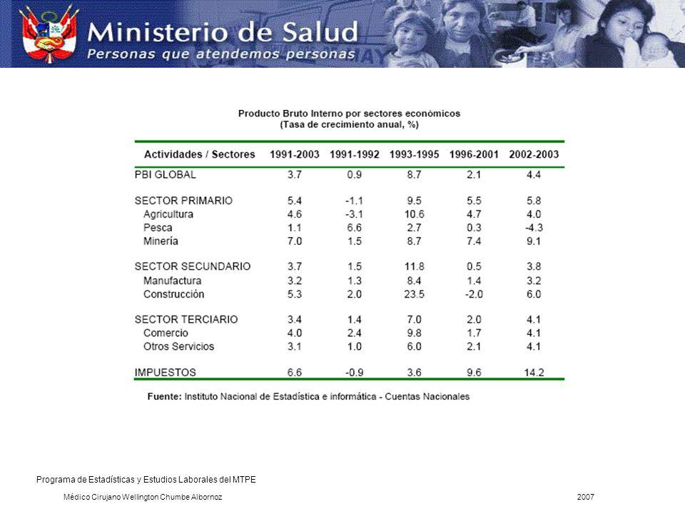 Programa de Estadísticas y Estudios Laborales del MTPE