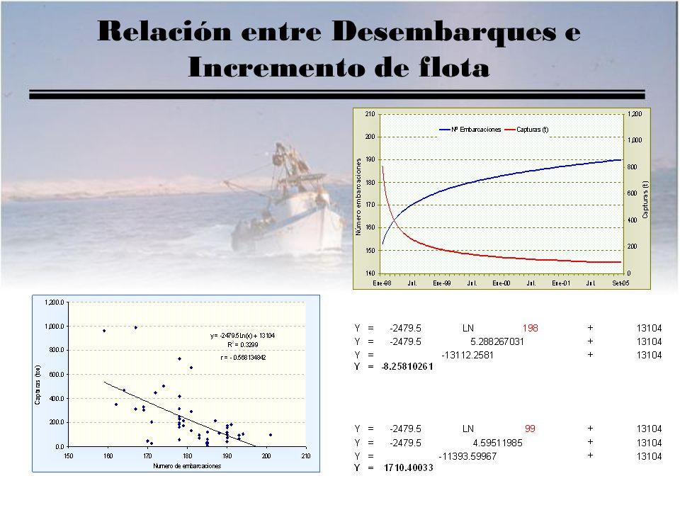 Relación entre Desembarques e Incremento de flota