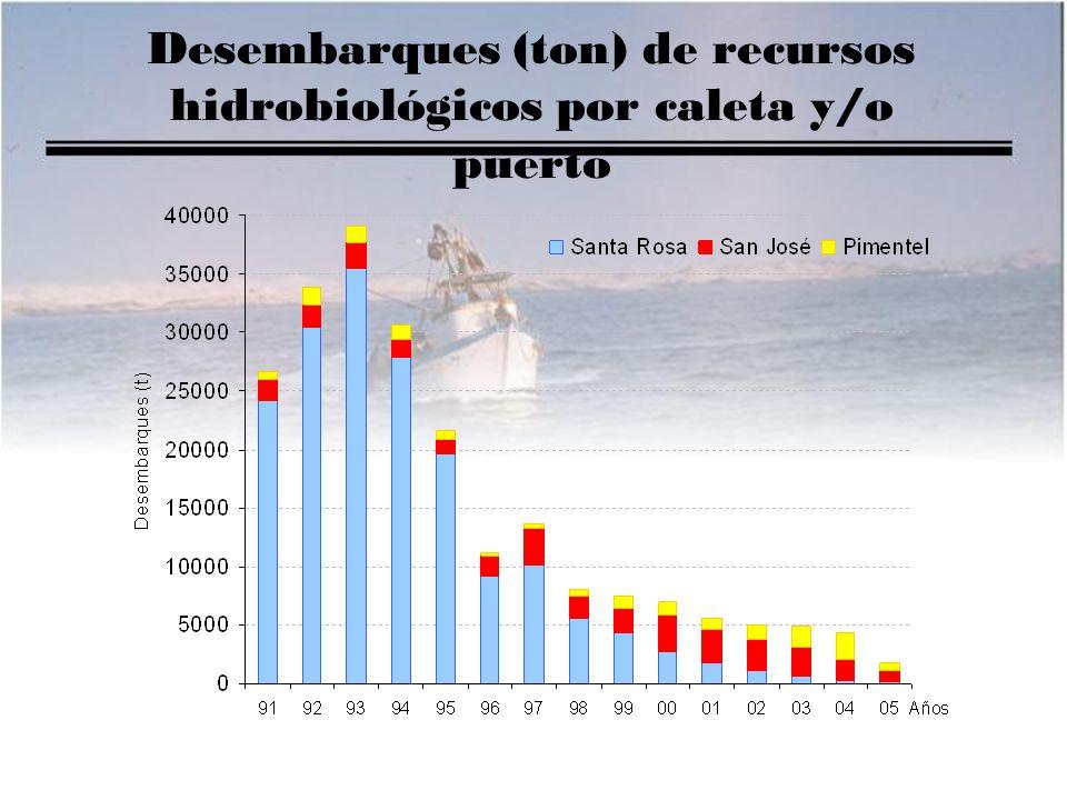 Desembarques (ton) de recursos hidrobiológicos por caleta y/o puerto