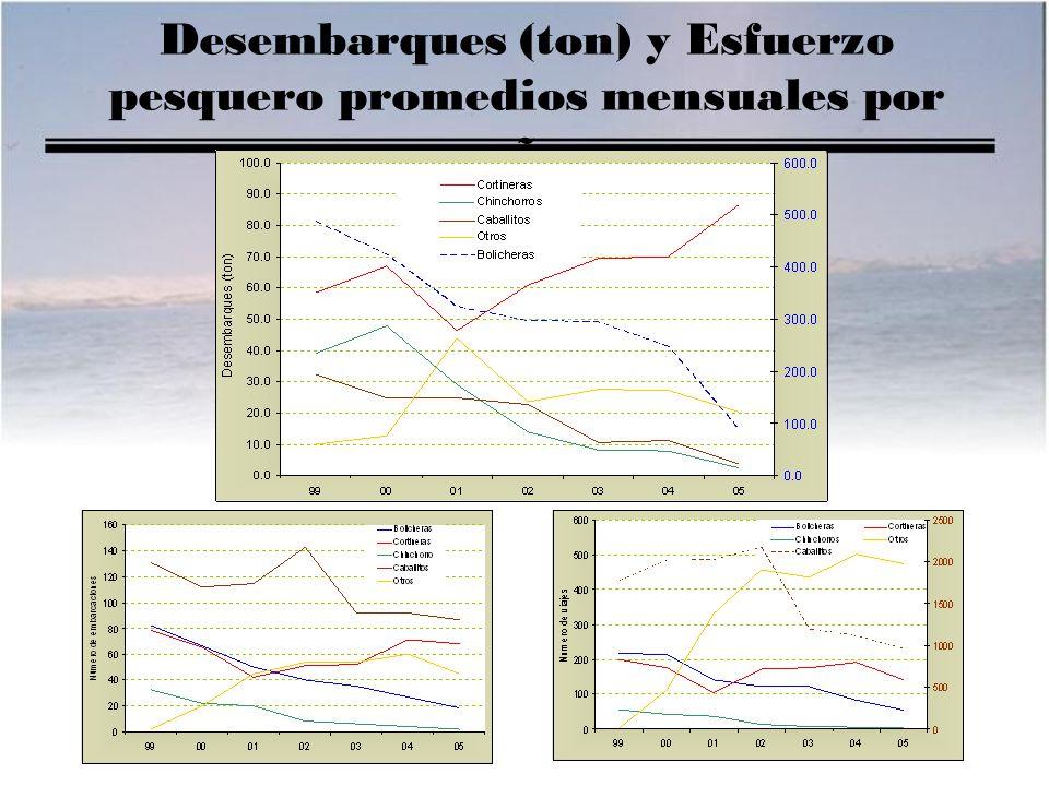 Desembarques (ton) y Esfuerzo pesquero promedios mensuales por año