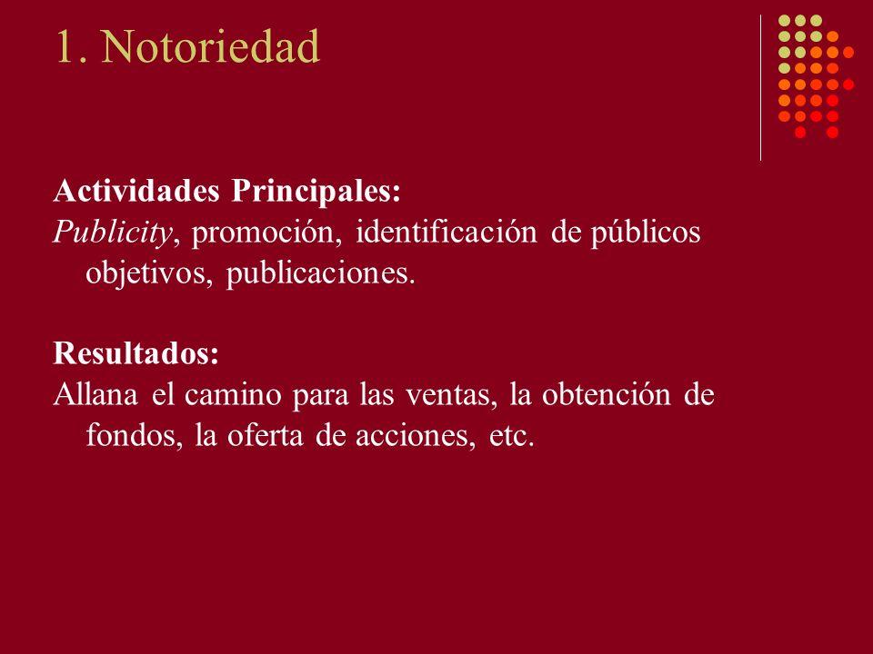 1. Notoriedad Actividades Principales: