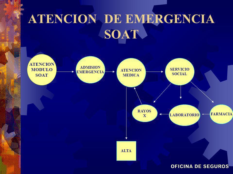 ATENCION DE EMERGENCIA SOAT