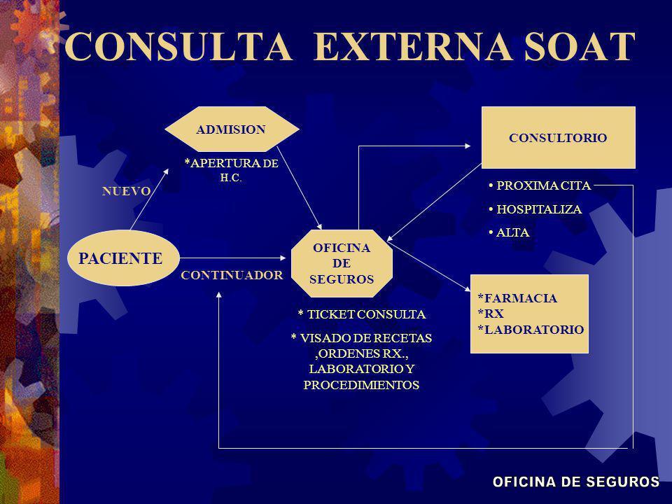 * VISADO DE RECETAS ,ORDENES RX., LABORATORIO Y PROCEDIMIENTOS
