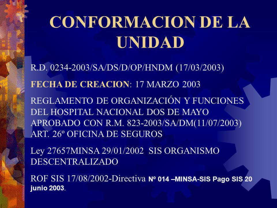 CONFORMACION DE LA UNIDAD