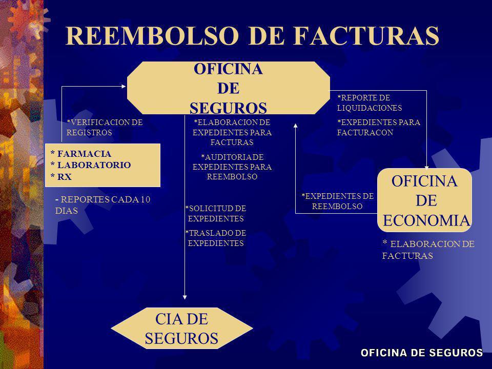 REEMBOLSO DE FACTURAS OFICINA DE SEGUROS OFICINA DE SEGUROS OFICINA DE