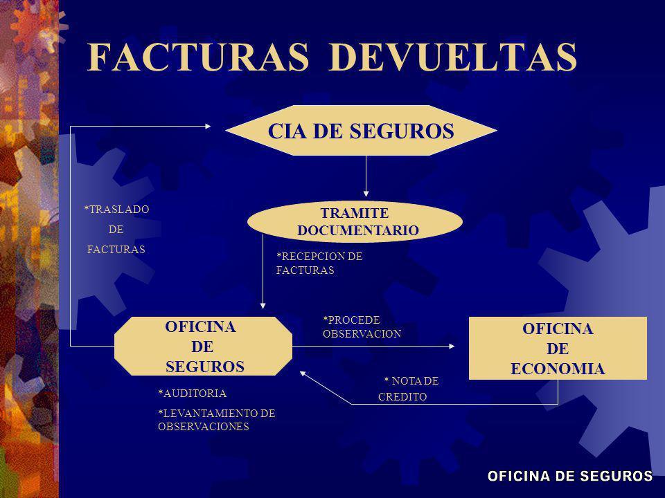 FACTURAS DEVUELTAS OFICINA DE SEGUROS CIA DE SEGUROS * NOTA DE CREDITO