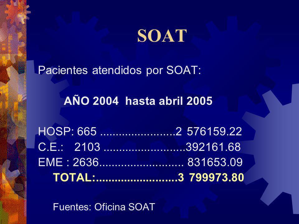 SOAT Pacientes atendidos por SOAT: AÑO 2004 hasta abril 2005