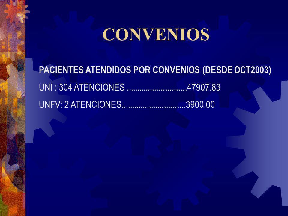 CONVENIOS PACIENTES ATENDIDOS POR CONVENIOS (DESDE OCT2003)