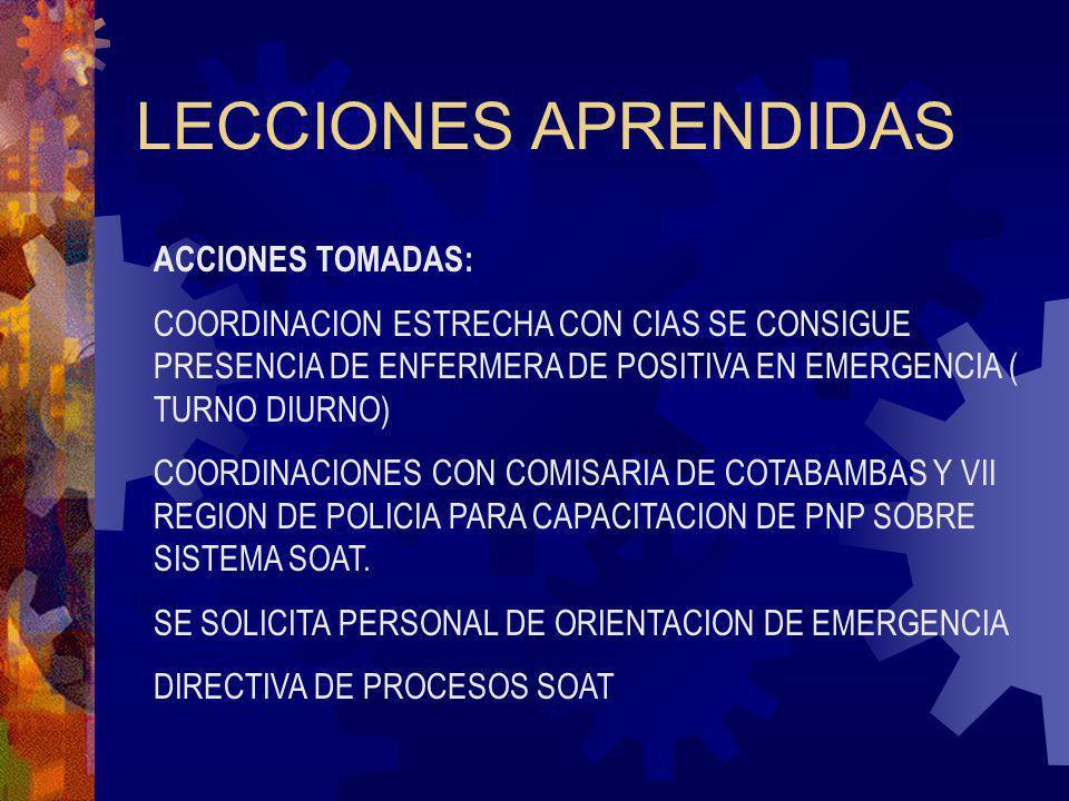 LECCIONES APRENDIDAS ACCIONES TOMADAS: