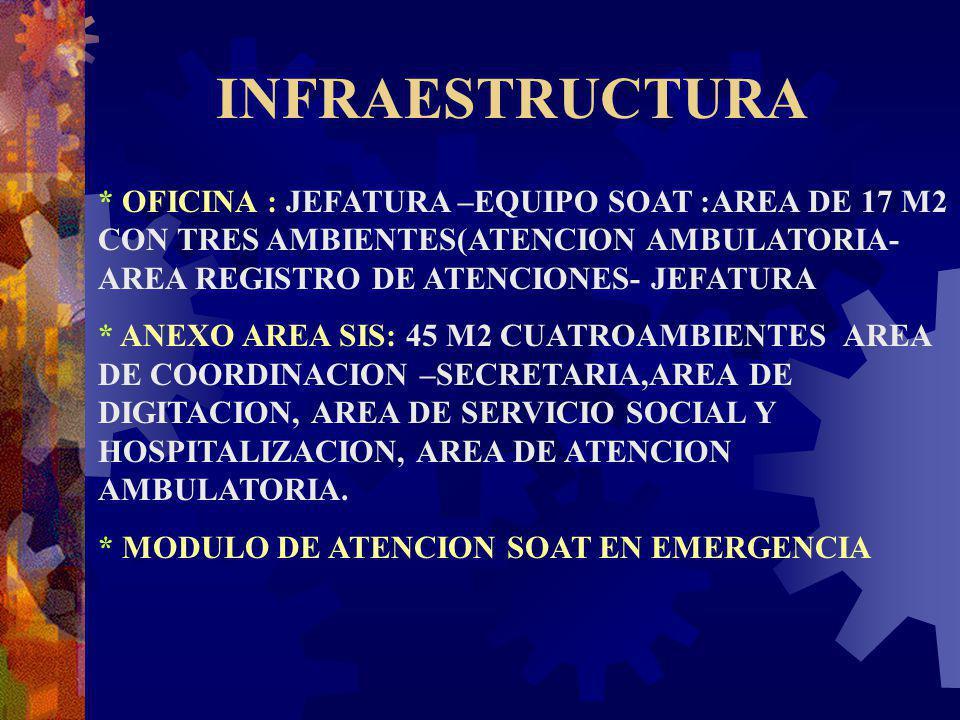 INFRAESTRUCTURA * OFICINA : JEFATURA –EQUIPO SOAT :AREA DE 17 M2 CON TRES AMBIENTES(ATENCION AMBULATORIA- AREA REGISTRO DE ATENCIONES- JEFATURA.
