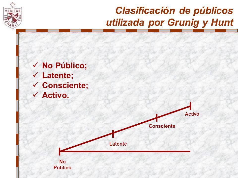 Clasificación de públicos utilizada por Grunig y Hunt