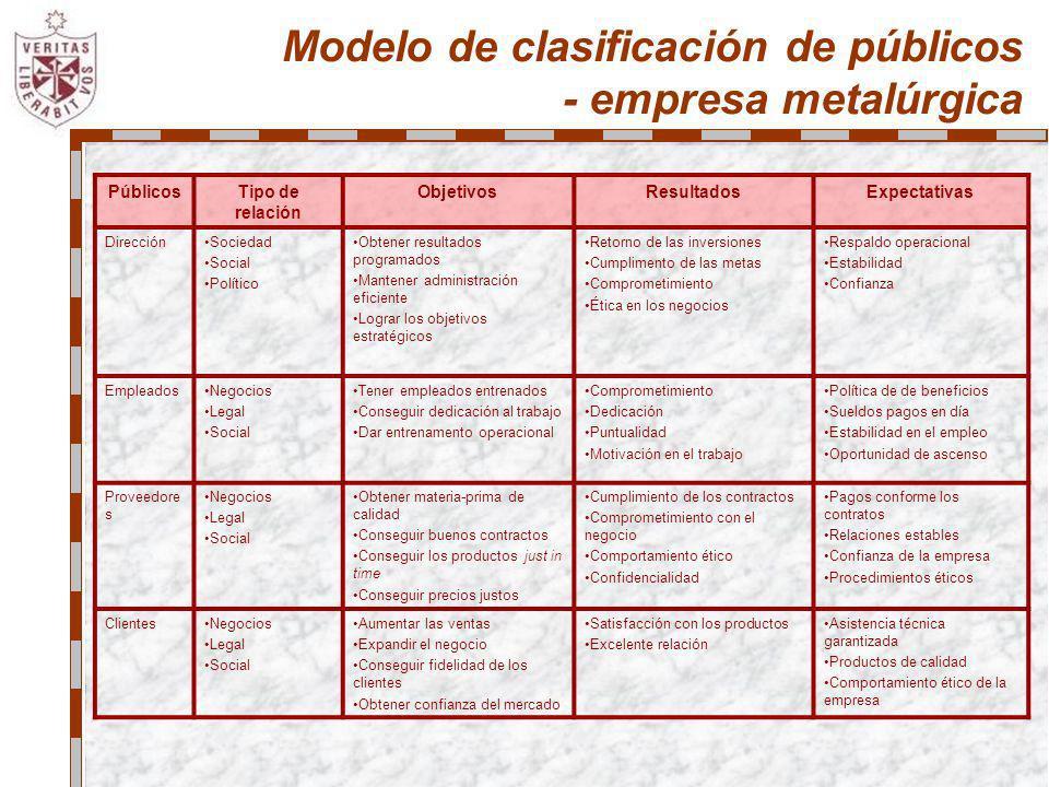 Modelo de clasificación de públicos - empresa metalúrgica