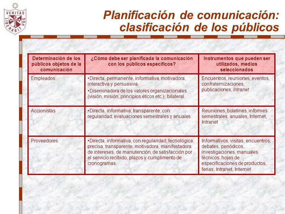 Planificación de comunicación: clasificación de los públicos