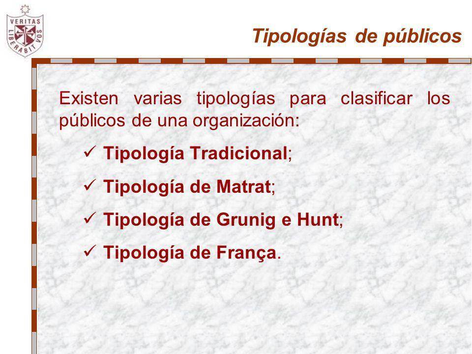 Tipologías de públicos