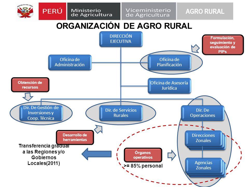 ORGANIZACIÓN DE AGRO RURAL