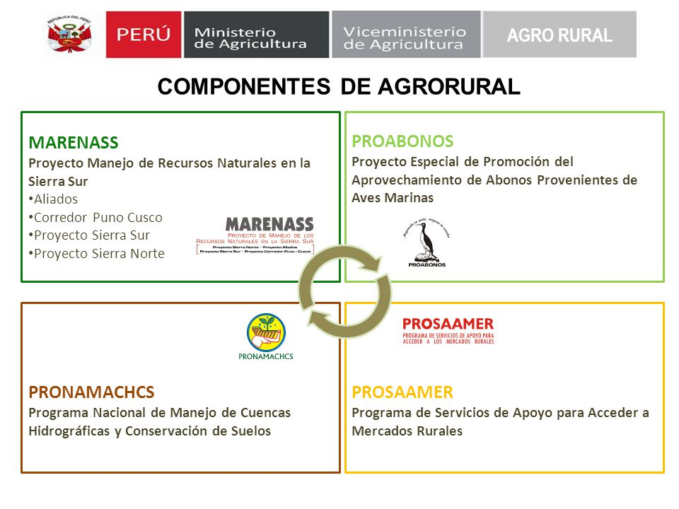 COMPONENTES DE AGRORURAL