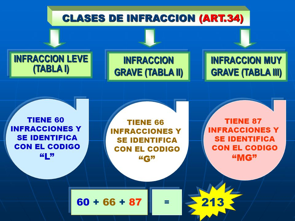 213 CLASES DE INFRACCION (ART.34) INFRACCION LEVE (TABLA I)