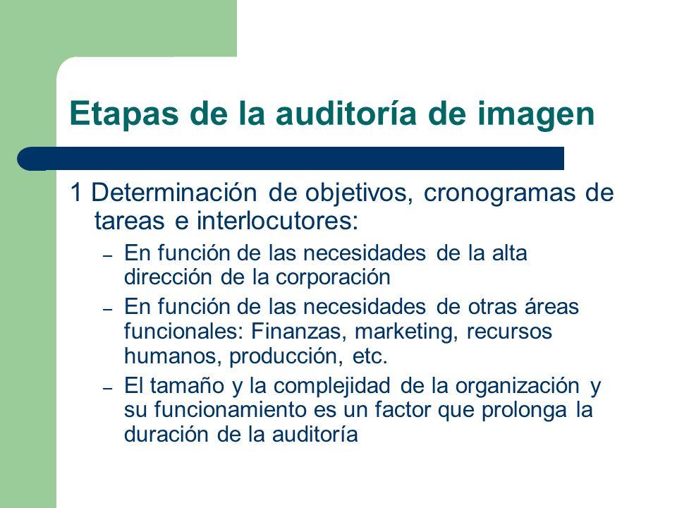 Etapas de la auditoría de imagen