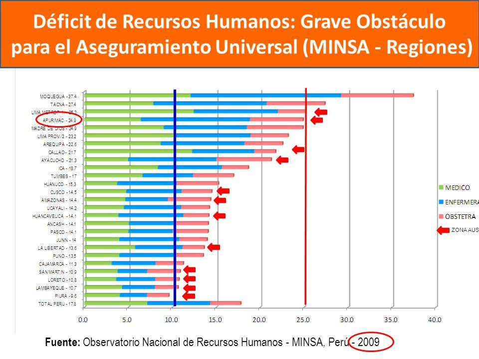 Déficit de Recursos Humanos: Grave Obstáculo para el Aseguramiento Universal (MINSA - Regiones)