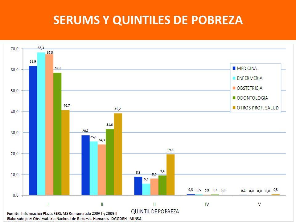 SERUMS Y QUINTILES DE POBREZA