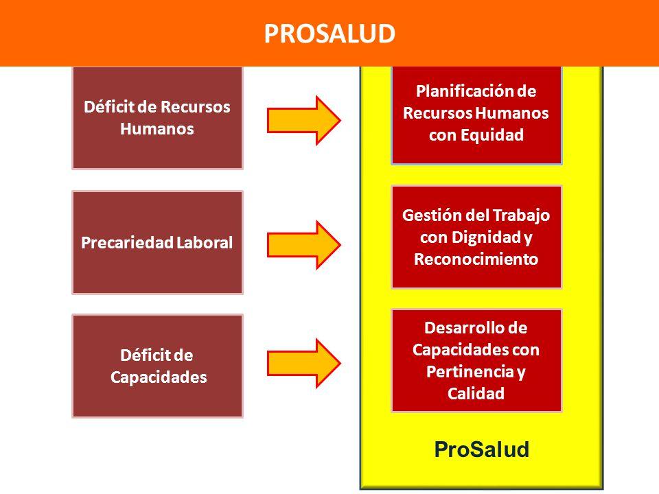 PROSALUD ProSalud Planificación de Recursos Humanos con Equidad