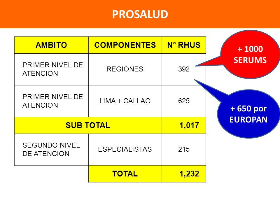 PROSALUD + 1000 SERUMS + 650 por EUROPAN AMBITO COMPONENTES N° RHUS