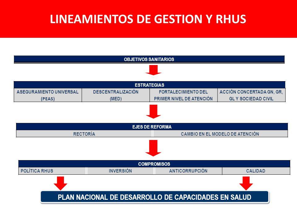 LINEAMIENTOS DE GESTION Y RHUS