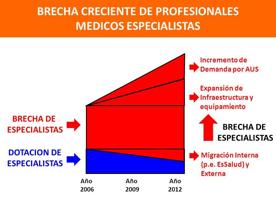BRECHA CRECIENTE DE PROFESIONALES MEDICOS ESPECIALISTAS