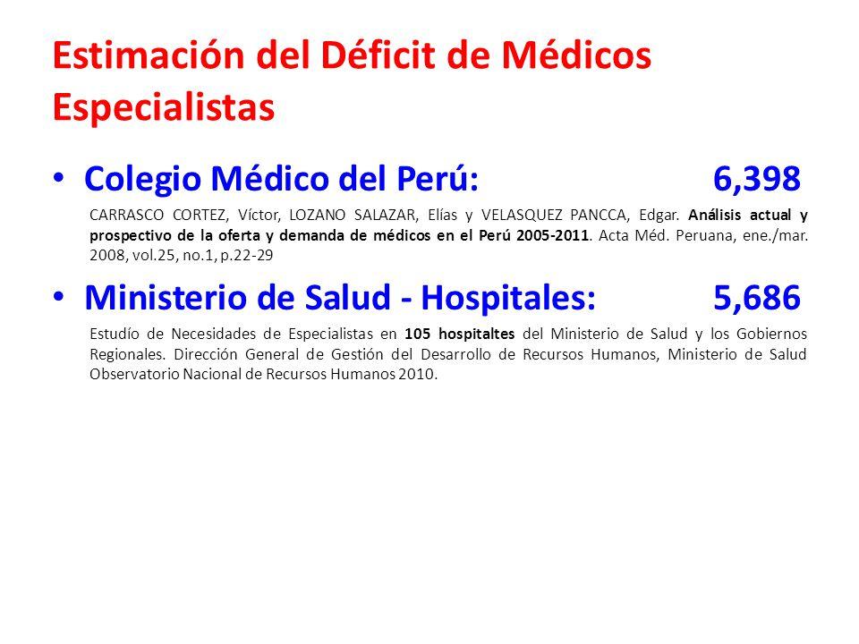 Estimación del Déficit de Médicos Especialistas