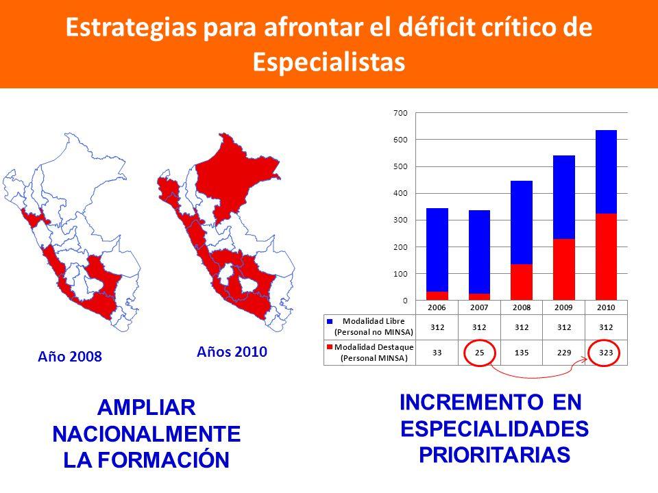 Estrategias para afrontar el déficit crítico de Especialistas