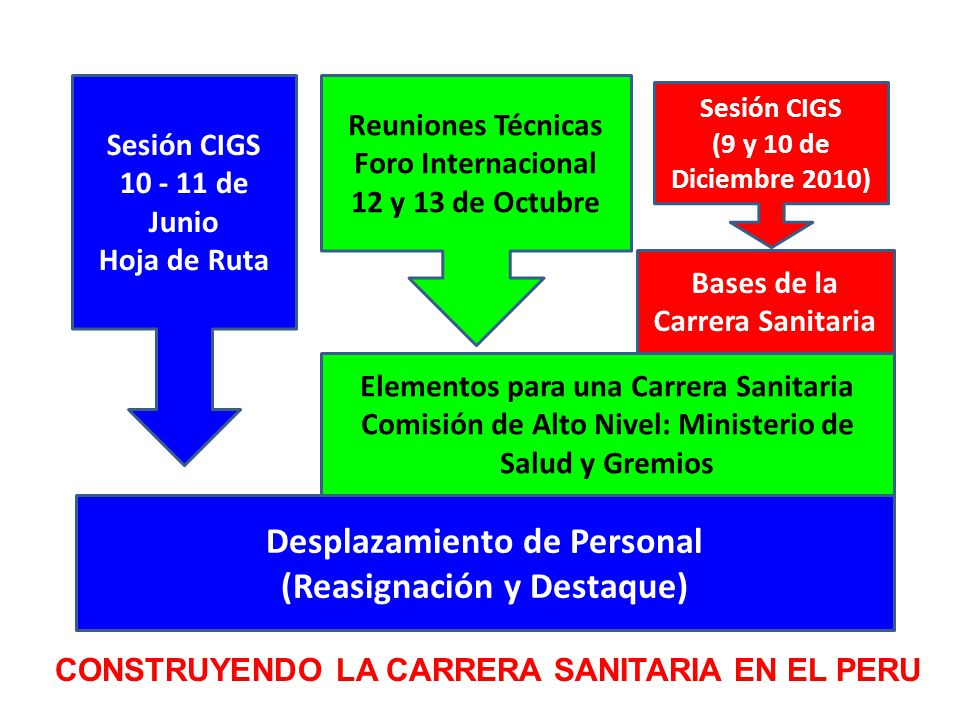 Desplazamiento de Personal (Reasignación y Destaque)