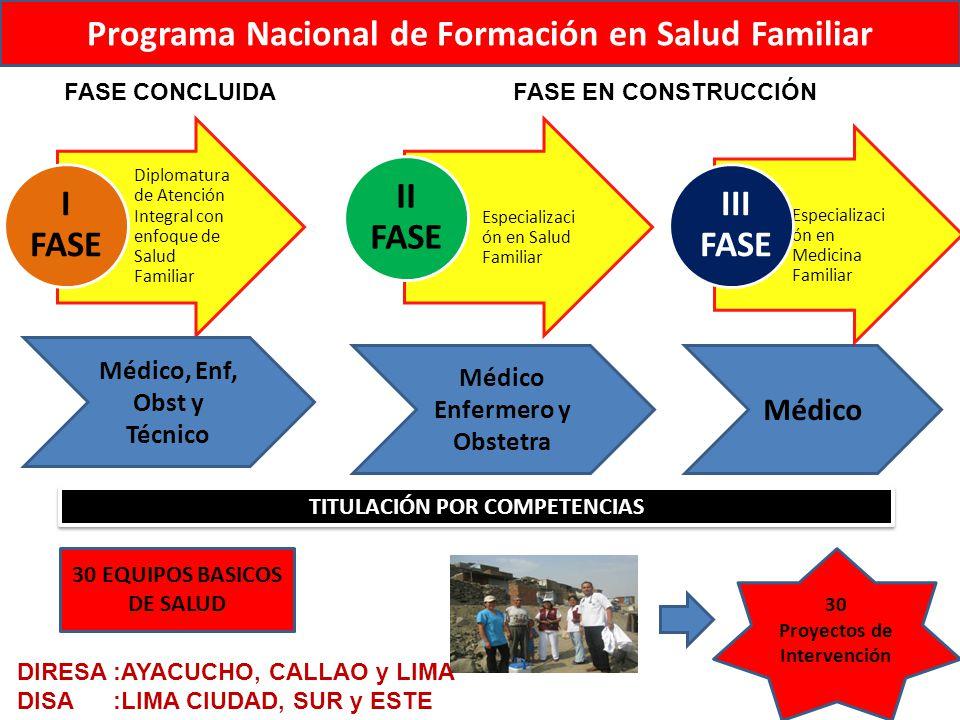 Programa Nacional de Formación en Salud Familiar
