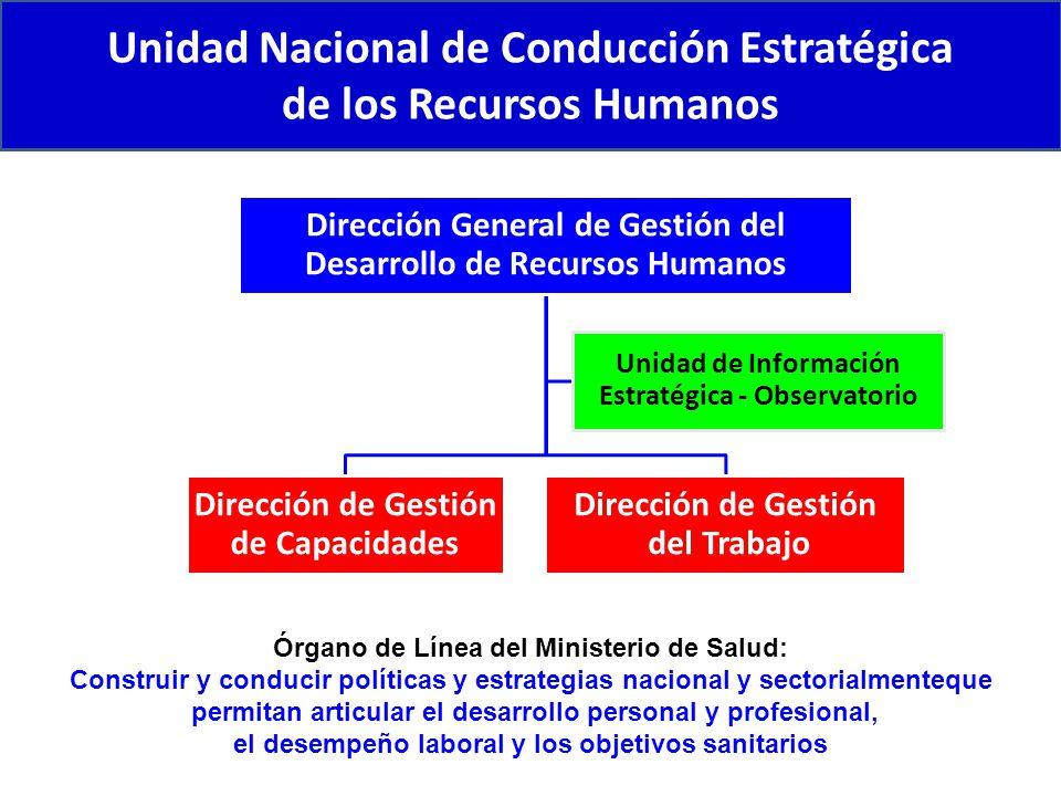 Unidad Nacional de Conducción Estratégica de los Recursos Humanos