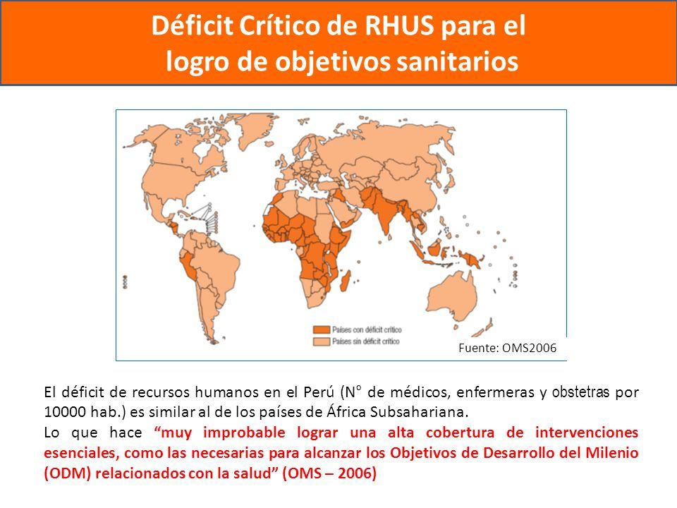 Déficit Crítico de RHUS para el logro de objetivos sanitarios