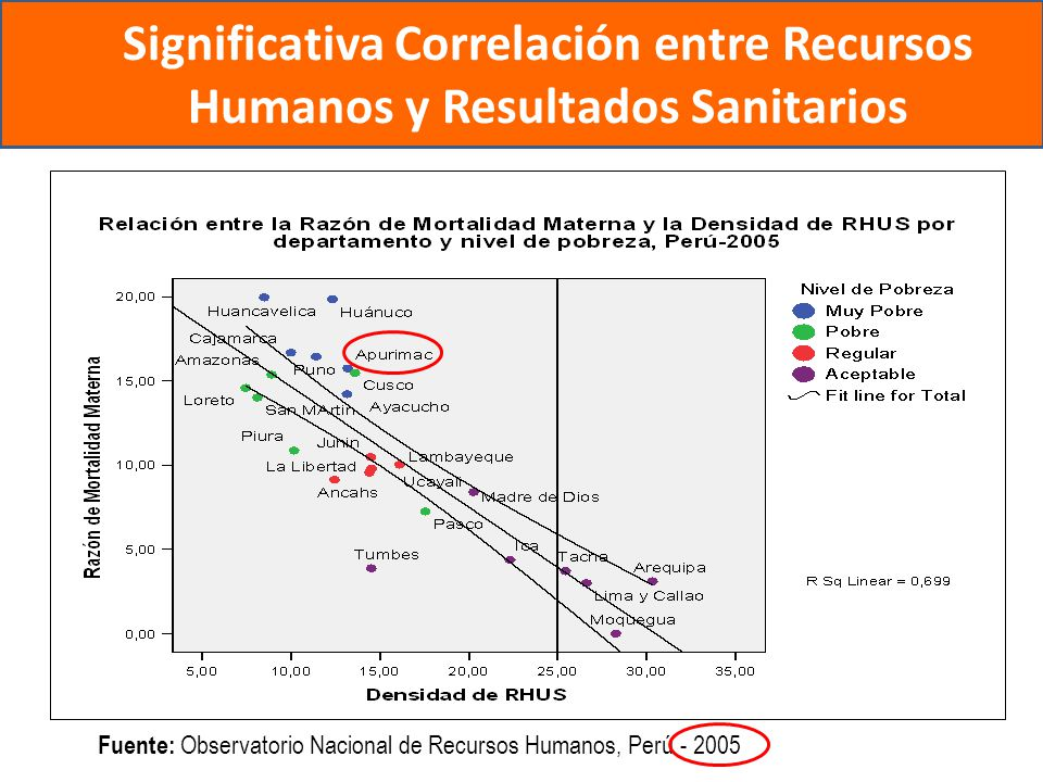 Significativa Correlación entre Recursos Humanos y Resultados Sanitarios