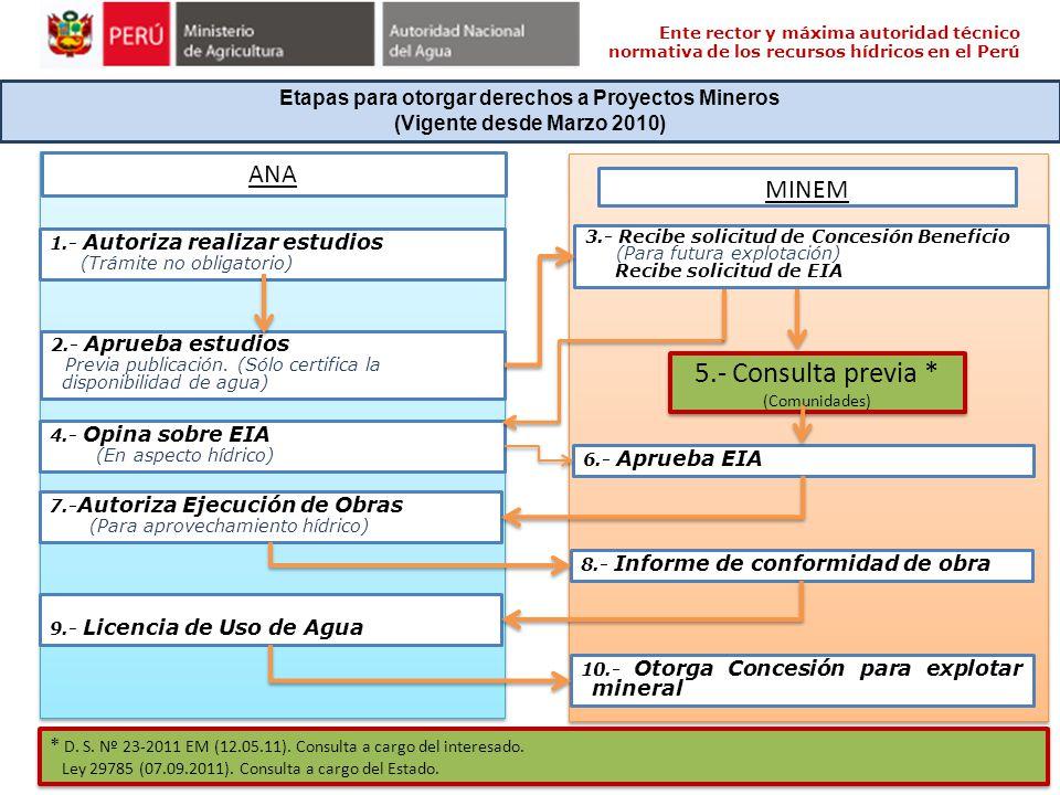 Etapas para otorgar derechos a Proyectos Mineros