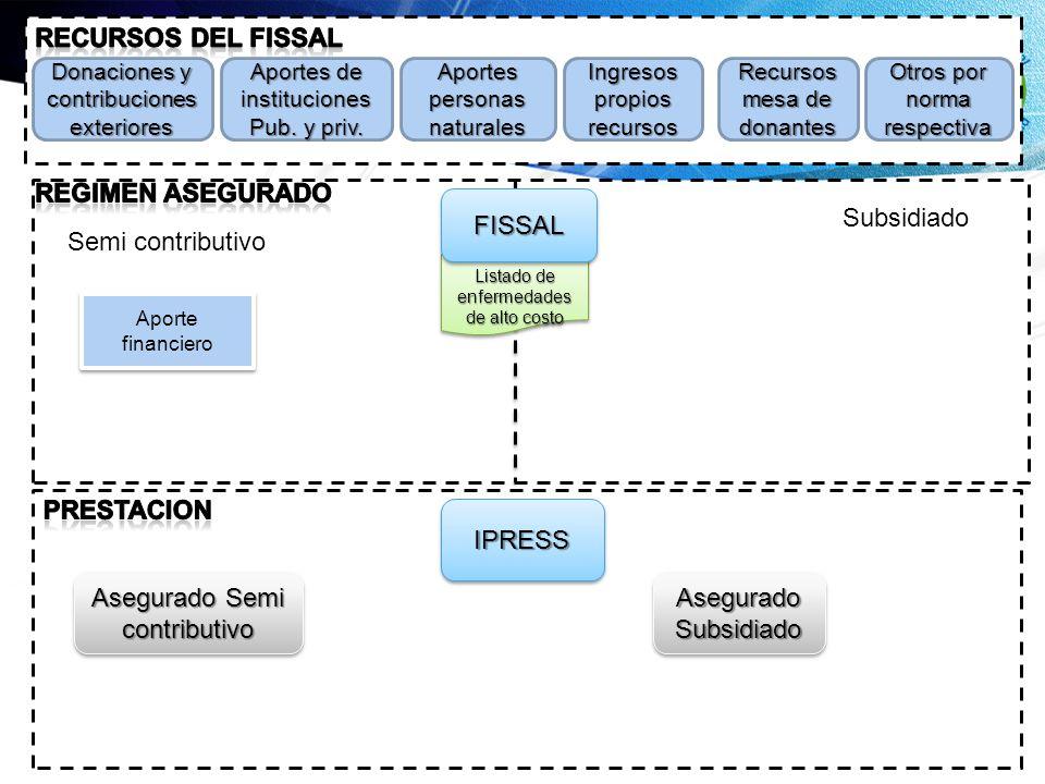 Asegurado Semi contributivo Asegurado Subsidiado