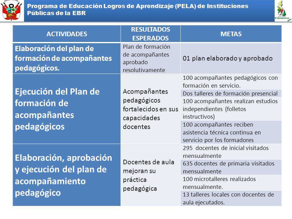 Ejecución del Plan de formación de acompañantes pedagógicos