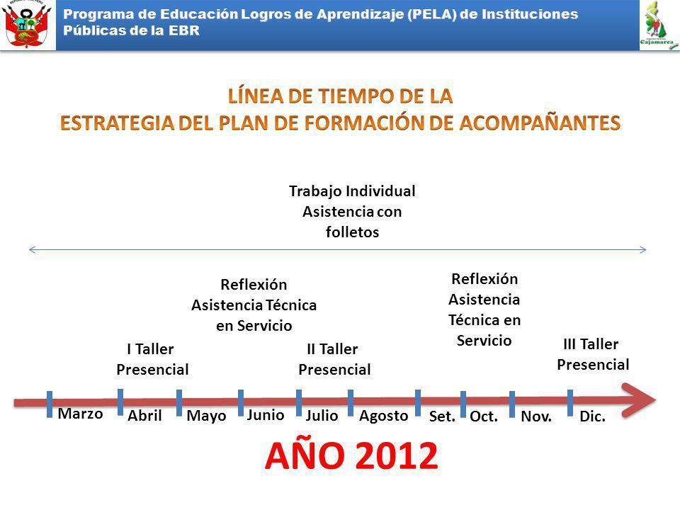 AÑO 2012 LÍNEA DE TIEMPO DE LA