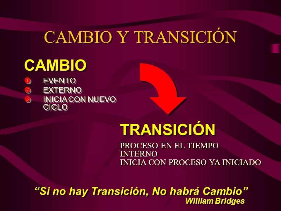 Si no hay Transición, No habrá Cambio