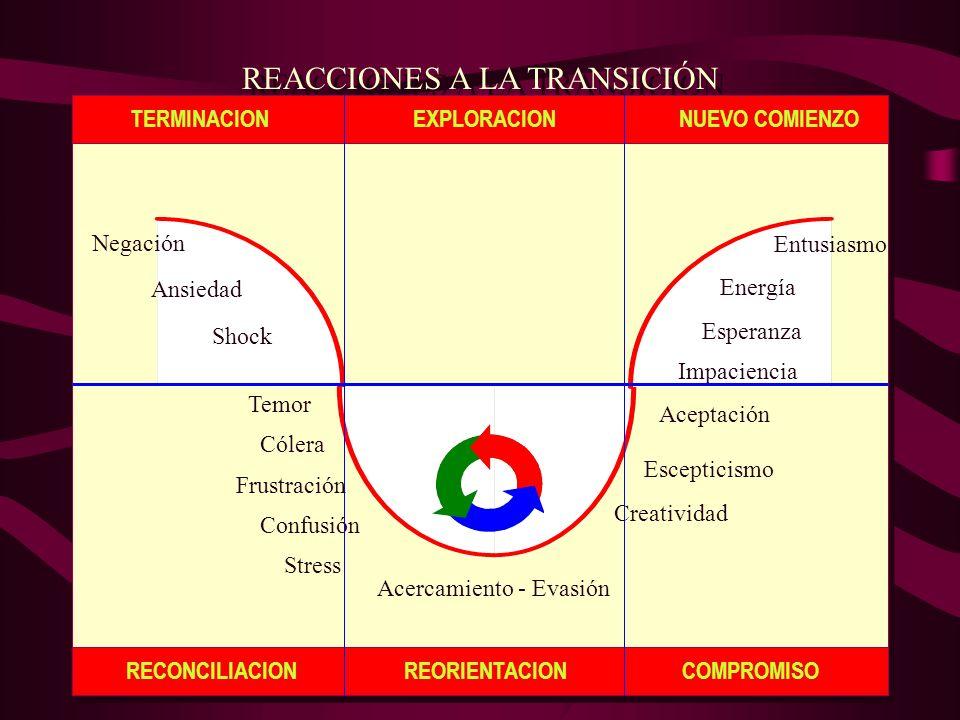 REACCIONES A LA TRANSICIÓN