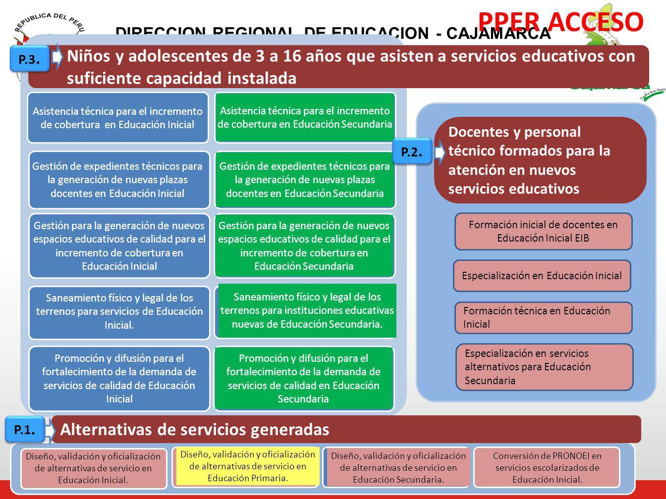 PPER ACCESO P.3. Niños y adolescentes de 3 a 16 años que asisten a servicios educativos con. suficiente capacidad instalada.