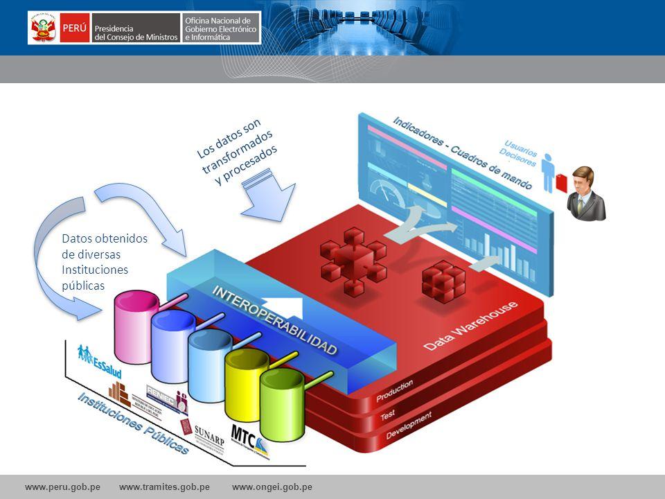 Los datos son transformados y procesados Datos obtenidos de diversas Instituciones públicas