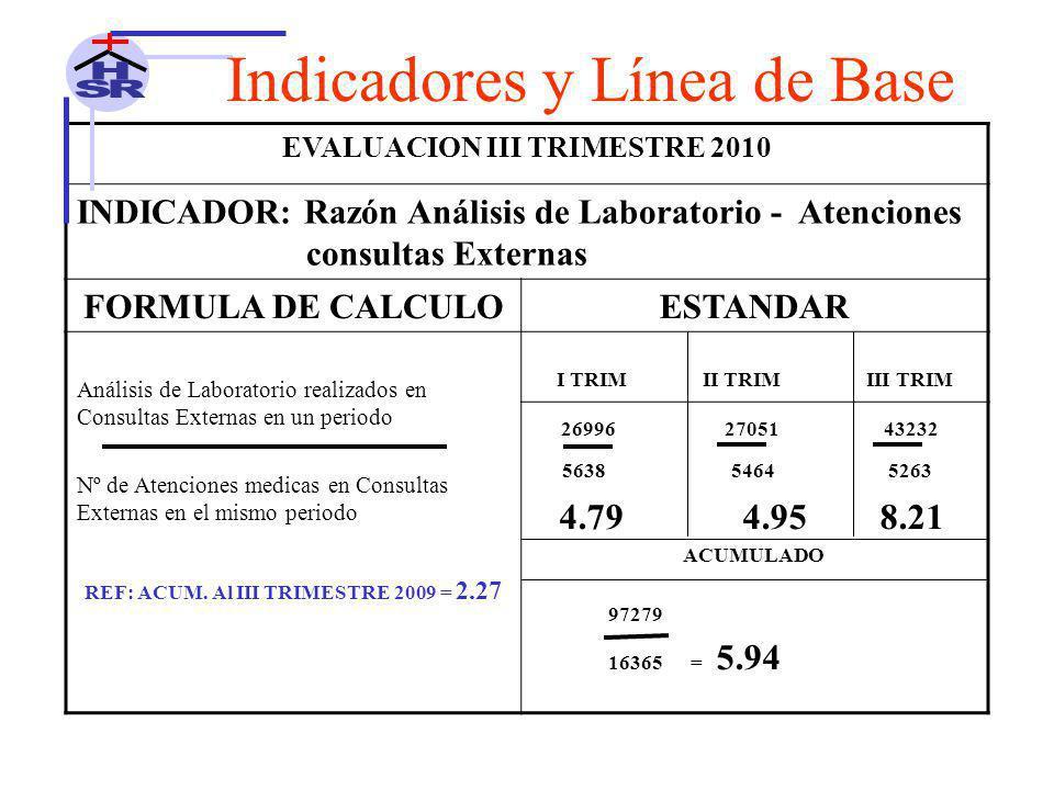 EVALUACION III TRIMESTRE 2010 REF: ACUM. Al III TRIMESTRE 2009 = 2.27