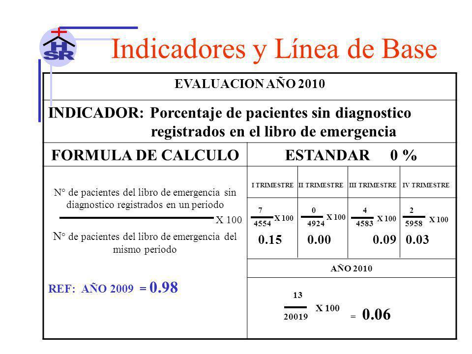 N° de pacientes del libro de emergencia del mismo periodo