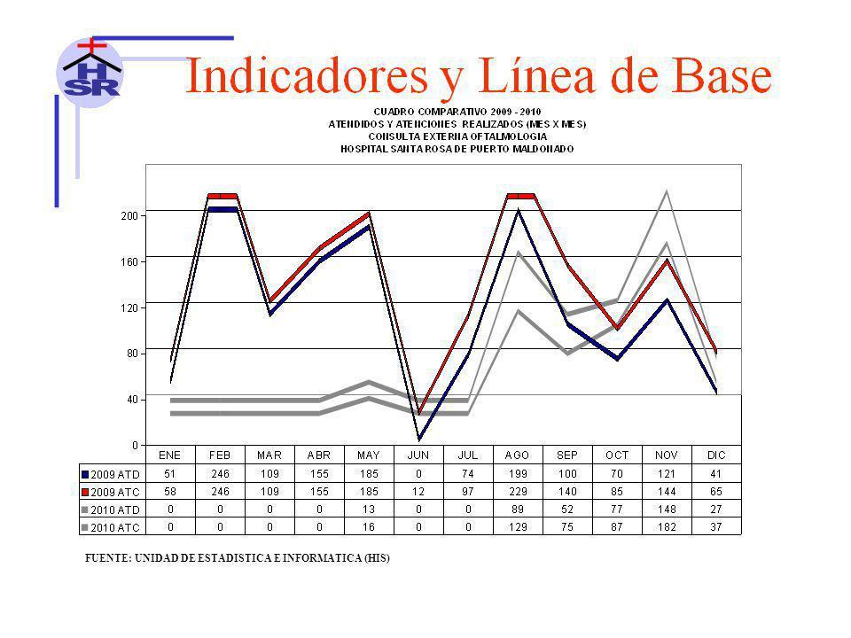 FUENTE: UNIDAD DE ESTADISTICA E INFORMATICA (HIS)