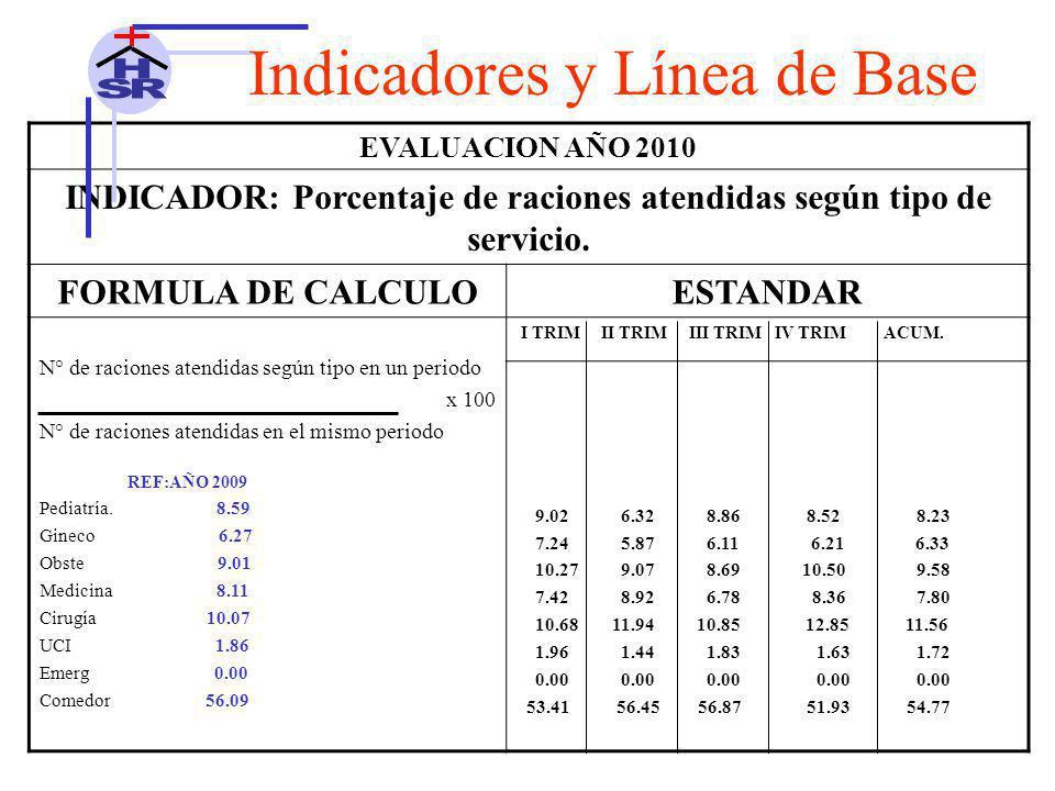 INDICADOR: Porcentaje de raciones atendidas según tipo de servicio.