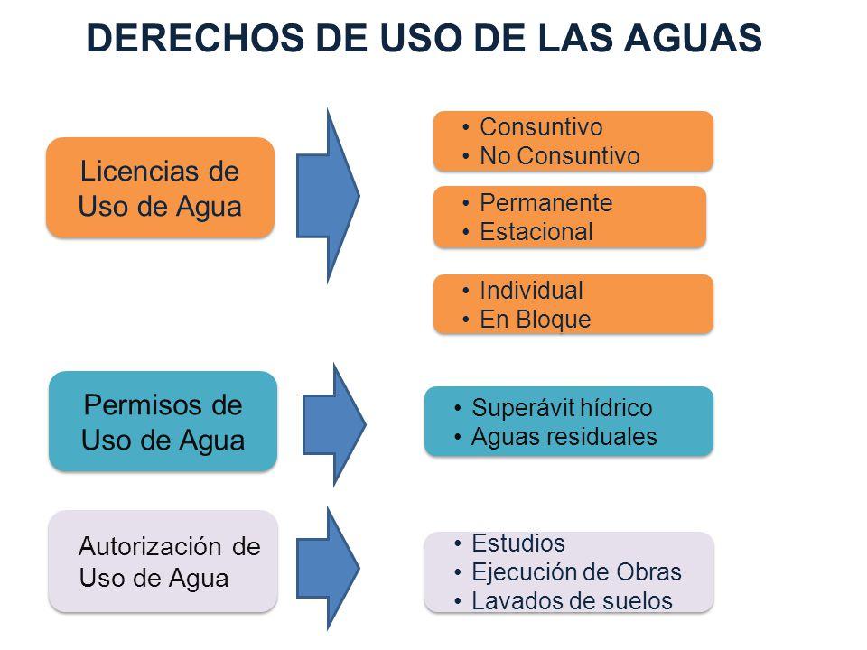 DERECHOS DE USO DE LAS AGUAS