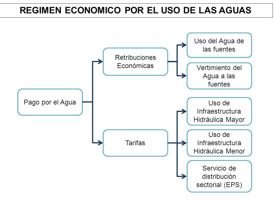 REGIMEN ECONOMICO POR EL USO DE LAS AGUAS